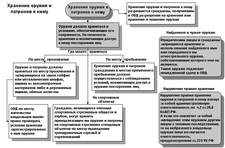 Органы внутренних дел (ОВД) по